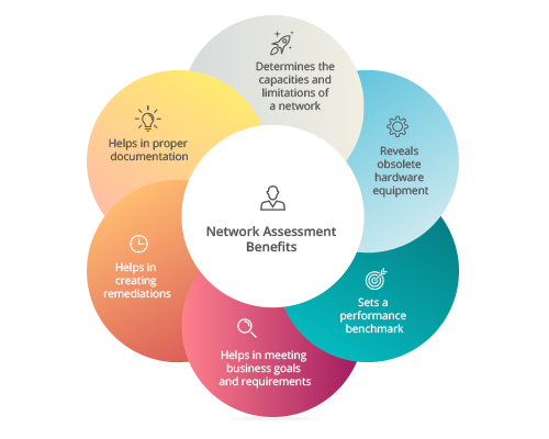 Benefits of Network Assessment