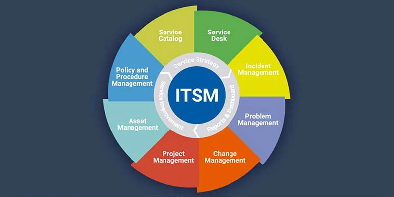 ITSM Android App