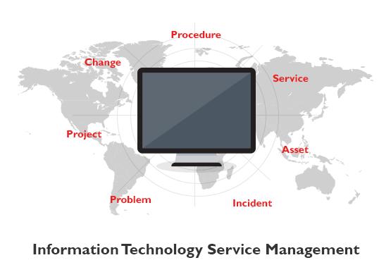 ITSM Service Desk