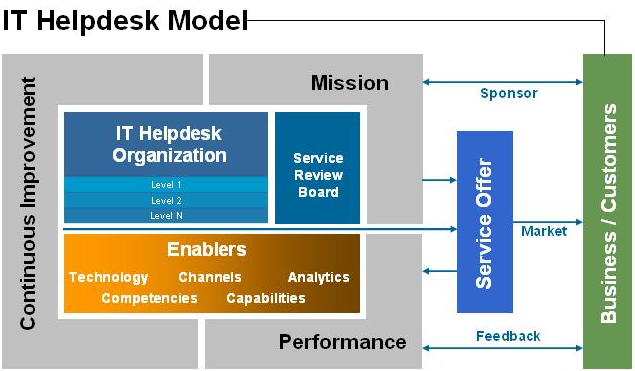 ITSM Support Model