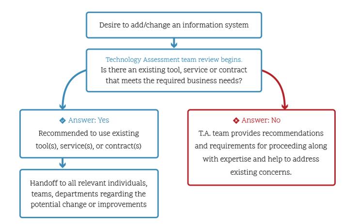TAP Process Flow