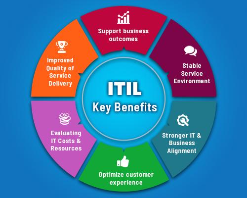 Benefits Of IT service Management