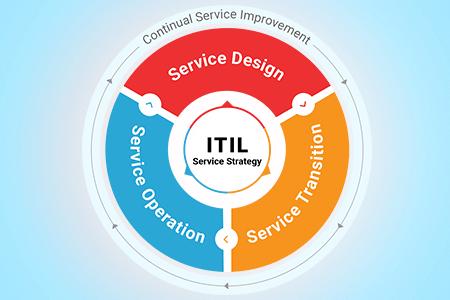 ITIL ITSM Tools