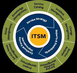 ITSM Management Software