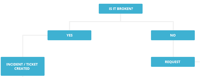 Service Desk Process Flow