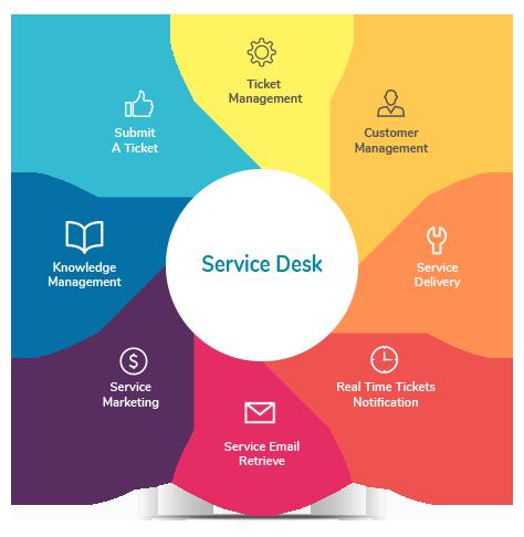 Service Desk Definition Help Desk Software